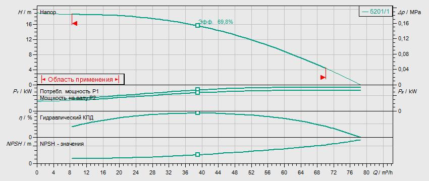 Гидравлические характеристики насоса Wilo HELIX V 5201/1-2/16/V/KS/400-50 артикул: 4150900()