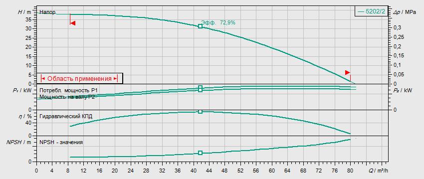 Гидравлические характеристики насоса Wilo HELIX V 5202/2-2/16/V/KS/400-50 артикул: 4150902()