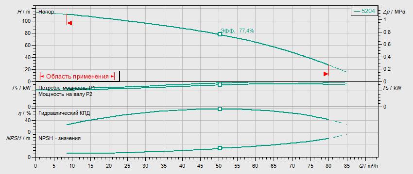 Гидравлические характеристики насоса Wilo HELIX V 5204-2/16/V/KS/400-50 артикул: 4150907()