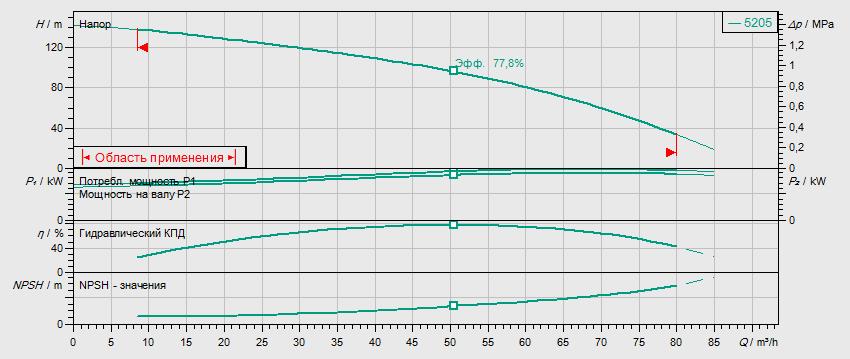 Гидравлические характеристики насоса Wilo HELIX V 5205-2/16/V/KS/400-50 артикул: 4150909()