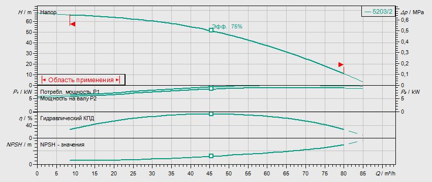 Гидравлические характеристики насоса Wilo HELIX V 5203/2-2/25/V/KS/400-50 артикул: 4150910()