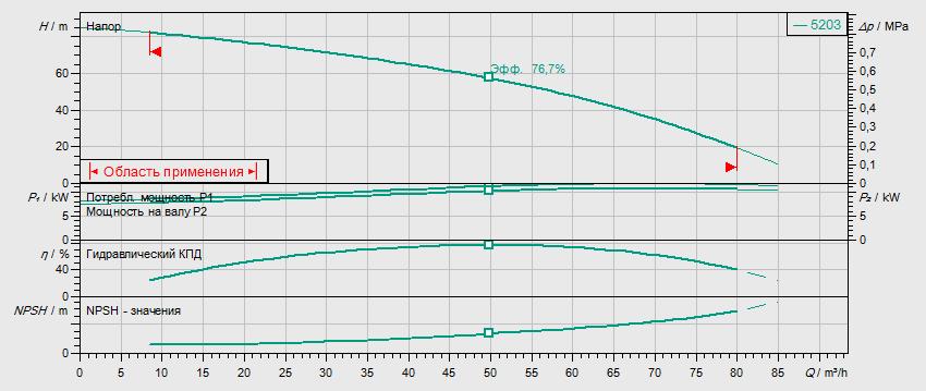 Гидравлические характеристики насоса Wilo HELIX V 5203-2/25/V/KS/400-50 артикул: 4150911()