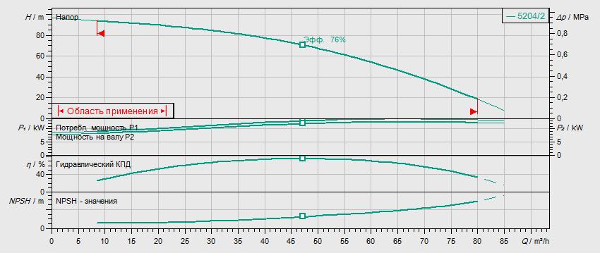 Гидравлические характеристики насоса Wilo HELIX V 5204/2-2/25/V/KS/400-50 артикул: 4150912()