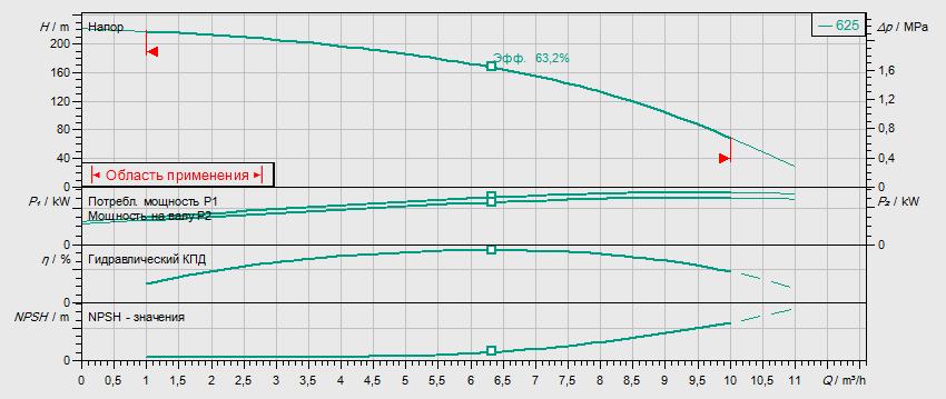 Гидравлические характеристики насоса Wilo HELIX V 625-1/25/E/KS/400-50 артикул: 4156060()