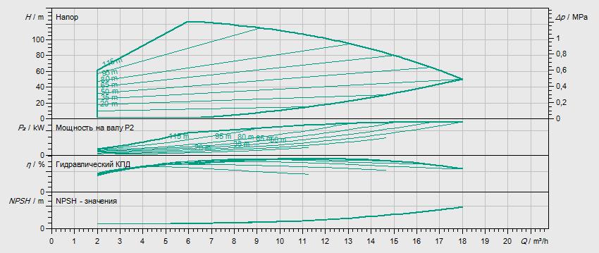 Гидравлические характеристики насоса Wilo HELIX VE 1009-1/25/E/KS артикул: 4161312()