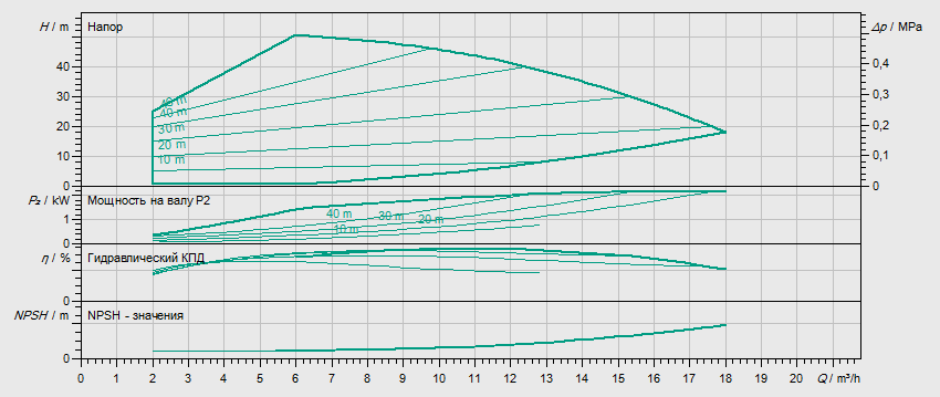 Гидравлические характеристики насоса Wilo HELIX VE 1004-2/25/V/KS артикул: 4161317()