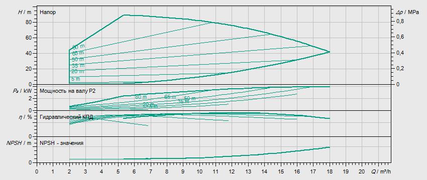 Гидравлические характеристики насоса Wilo HELIX VE 1006-2/25/V/KS артикул: 4161318()