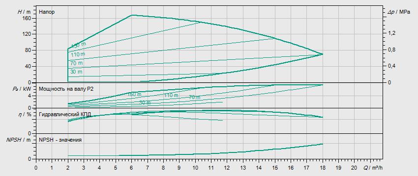 Гидравлические характеристики насоса Wilo HELIX VE 1012-2/25/V/KS артикул: 4161320()