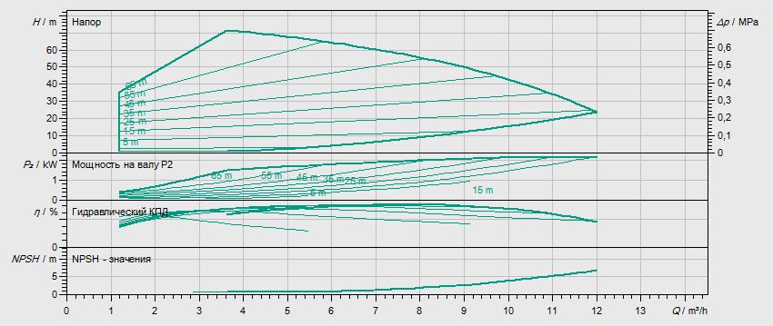 Гидравлические характеристики насоса Wilo HELIX VE 606-1/25/E/KS артикул: 4161427()