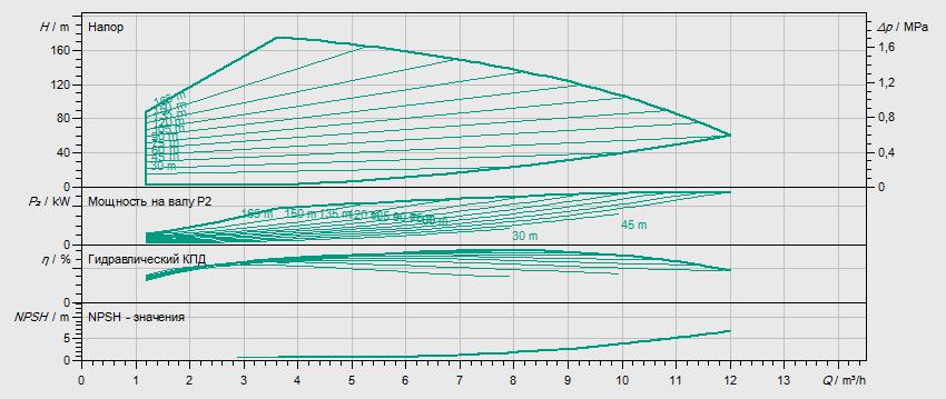 Гидравлические характеристики насоса Wilo HELIX VE 615-1/25/E/KS артикул: 4161430()