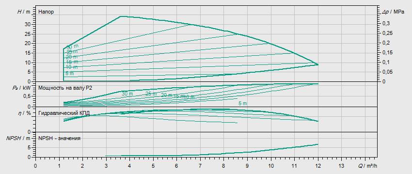 Гидравлические характеристики насоса Wilo HELIX VE 603-2/25/V/KS артикул: 4161432()