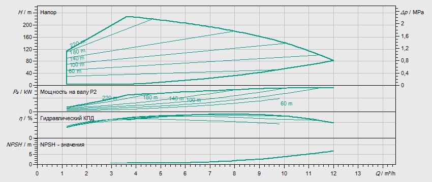 Гидравлические характеристики насоса Wilo HELIX VE 619-2/25/V/KS артикул: 4161436()