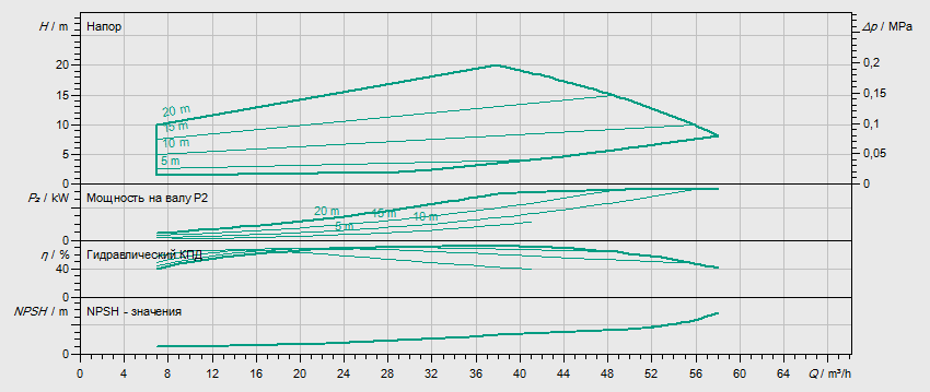 Гидравлические характеристики насоса Wilo HELIX EXCEL 3601-2/16/V/KS артикул: 4162473()