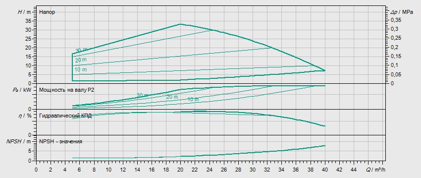 Гидравлические характеристики насоса Wilo HELIX EXCEL 2202-2/16/V/KS артикул: 4162485()