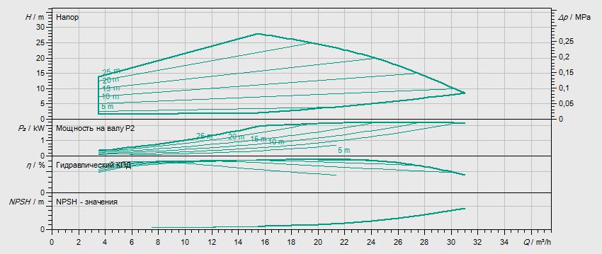 Гидравлические характеристики насоса Wilo HELIX EXCEL 1602-1/16/E/KS артикул: 4162488()