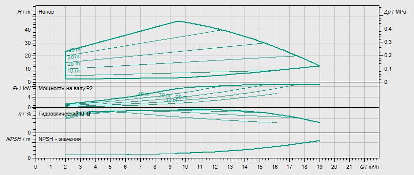 Гидравлические характеристики насоса Wilo HELIX EXCEL 1004-1/16/E/KS артикул: 4162500()