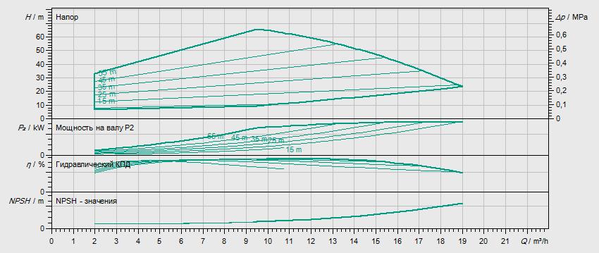 Гидравлические характеристики насоса Wilo HELIX EXCEL 1005-1/25/E/KS артикул: 4162512()
