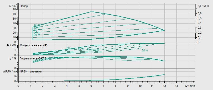 Гидравлические характеристики насоса Wilo HELIX EXCEL 606-2/25/V/KS артикул: 4162515()