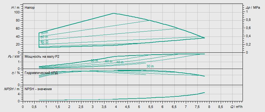 Гидравлические характеристики насоса Wilo HELIX EXCEL 410-1/25/E/KS артикул: 4162536()