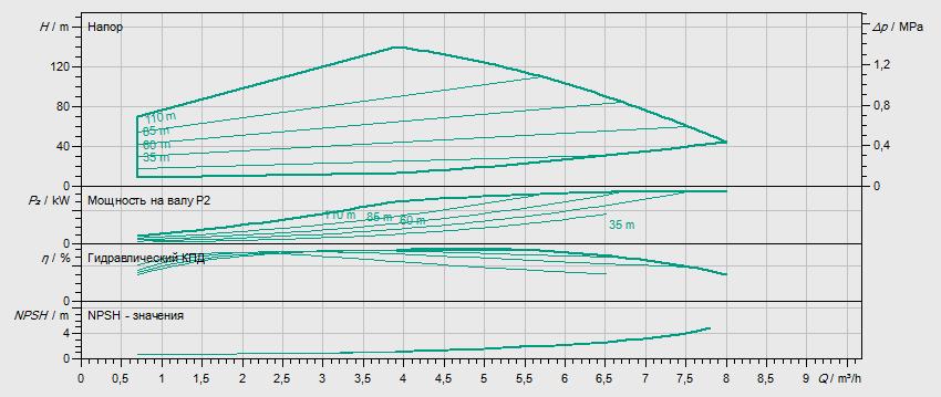 Гидравлические характеристики насоса Wilo HELIX EXCEL 414-2/25/V/KS артикул: 4162539()