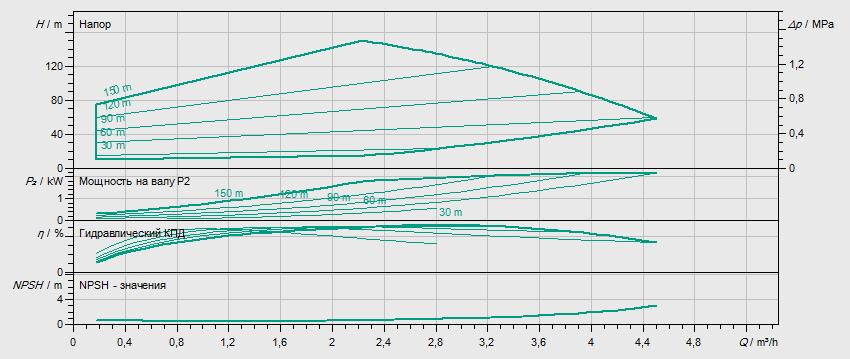 Гидравлические характеристики насоса Wilo HELIX EXCEL 216-2/25/V/KS артикул: 4162547()