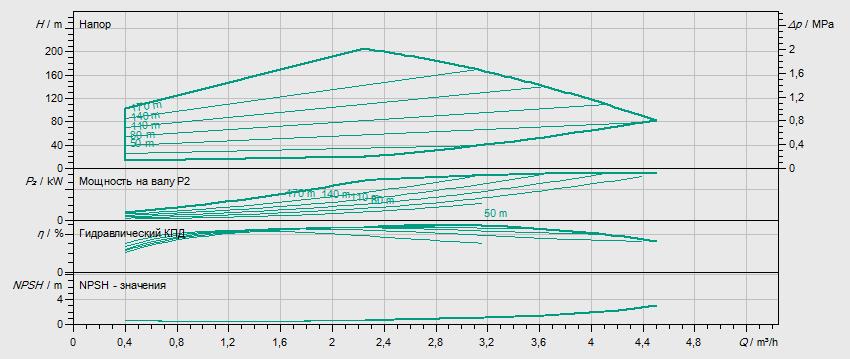 Гидравлические характеристики насоса Wilo HELIX EXCEL 222-1/25/E/KS артикул: 4162550()