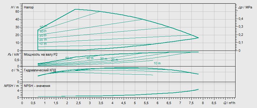 Гидравлические характеристики насоса Wilo HELIX VE 405-2/25/V/KS артикул: 4164475()
