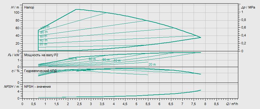 Гидравлические характеристики насоса Wilo HELIX VE 410-2/25/V/KS артикул: 4164477()