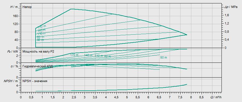 Гидравлические характеристики насоса Wilo HELIX VE 418-2/25/V/KS артикул: 4164481()