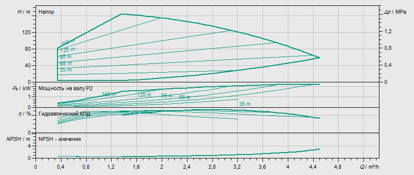 Гидравлические характеристики насоса Wilo HELIX VE 216-2/25/V/KS артикул: 4164495()
