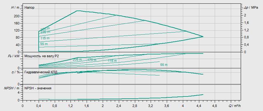 Гидравлические характеристики насоса Wilo HELIX VE 222-1/25/E/KS артикул: 4164496()