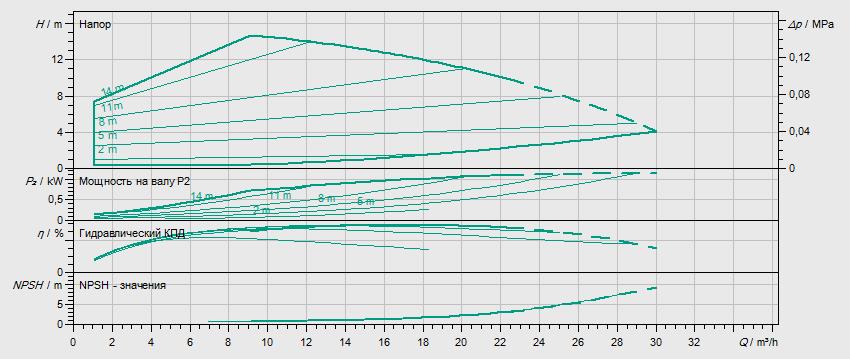 Гидравлические характеристики насоса Wilo HELIX VE 1601-1/16/E/KS артикул: 4171608()