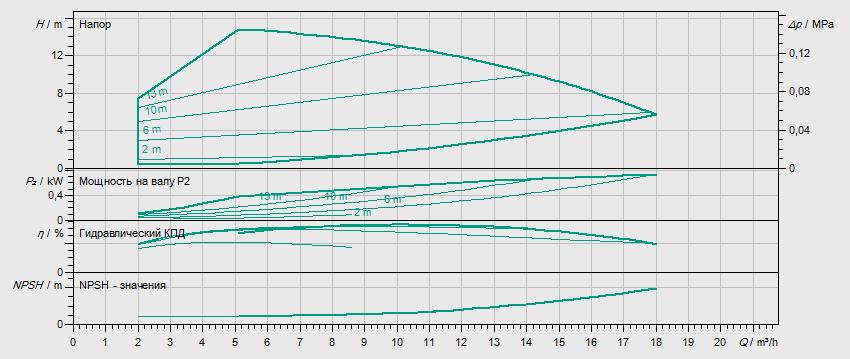 Гидравлические характеристики насоса Wilo HELIX VE 1001-2/25/V/KS артикул: 4171630()