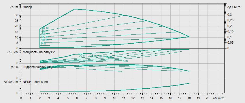 Гидравлические характеристики насоса Wilo HELIX VE 1003-1/16/E/KS артикул: 4171638()