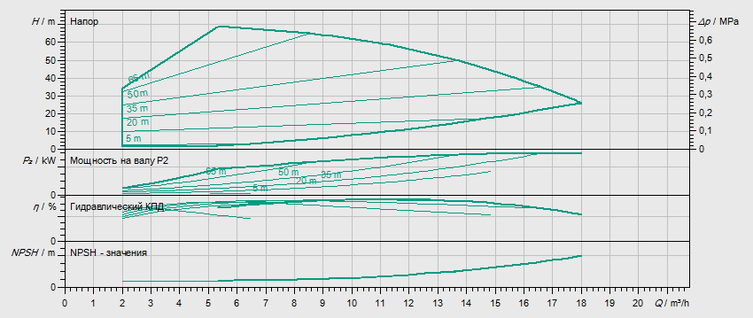 Гидравлические характеристики насоса Wilo HELIX VE 1005-2/25/V/KS артикул: 4171651()