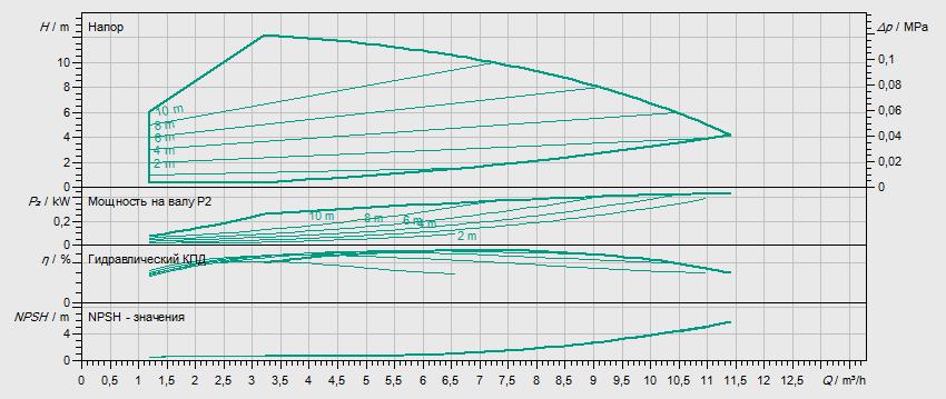 Гидравлические характеристики насоса Wilo HELIX VE 601-2/25/V/KS артикул: 4171662()
