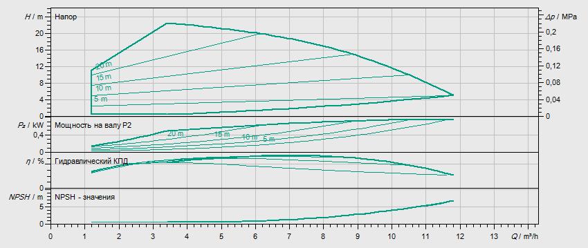 Гидравлические характеристики насоса Wilo HELIX VE 602-1/16/E/KS артикул: 4171670()