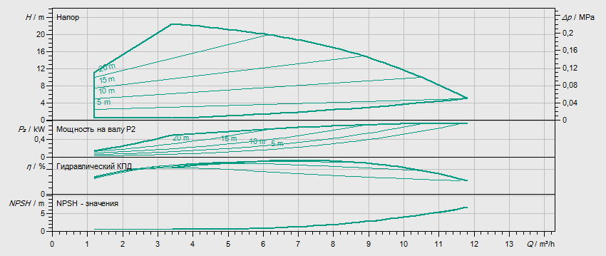 Гидравлические характеристики насоса Wilo HELIX VE 602-2/25/V/KS артикул: 4171672()