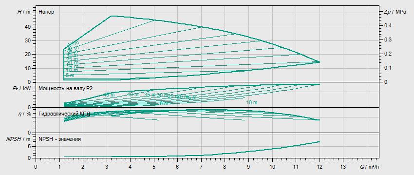 Гидравлические характеристики насоса Wilo HELIX VE 604-1/16/E/KS артикул: 4171680()