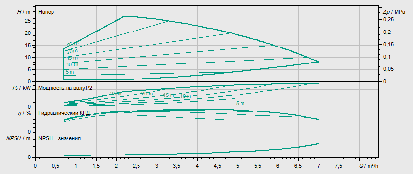 Гидравлические характеристики насоса Wilo HELIX VE 403-2/25/V/KS артикул: 4171704()