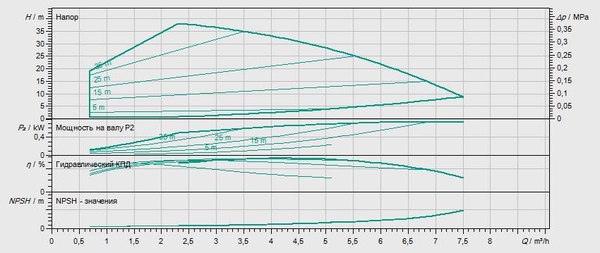 Гидравлические характеристики насоса Wilo HELIX VE 404-2/25/V/KS артикул: 4171714()