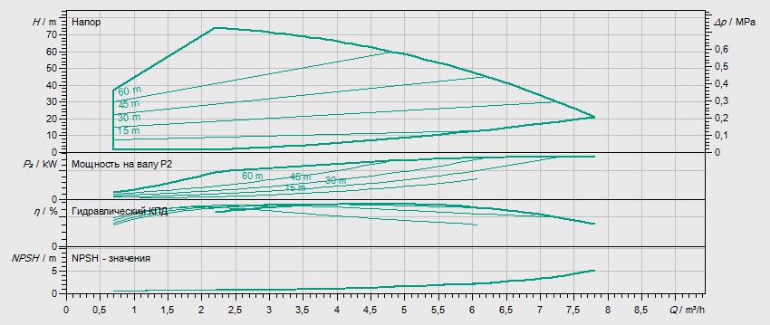 Гидравлические характеристики насоса Wilo HELIX VE 407-1/25/E/KS артикул: 4171732()