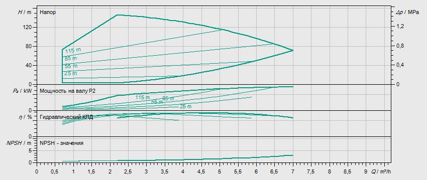 Гидравлические характеристики насоса Wilo HELIX VE 413-2/25/V/KS артикул: 4171735()