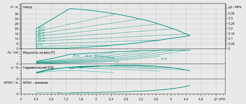 Гидравлические характеристики насоса Wilo HELIX VE 204-1/16/E/KS артикул: 4171738()