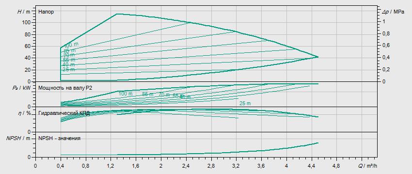 Гидравлические характеристики насоса Wilo HELIX VE 211-1/16/E/KS артикул: 4171752()