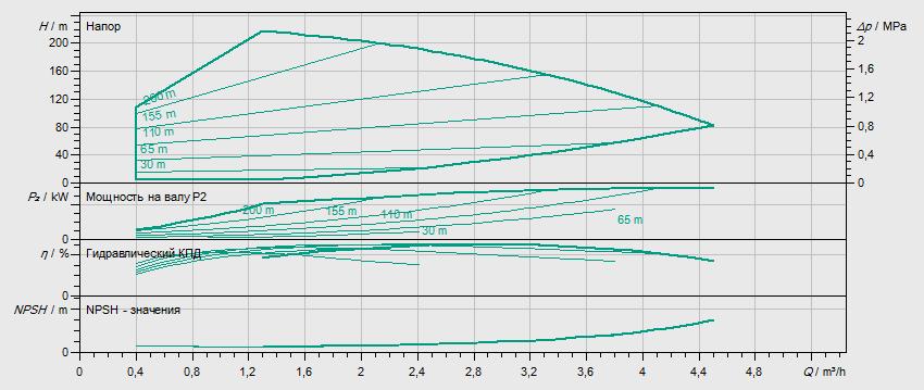 Гидравлические характеристики насоса Wilo HELIX VE 220-2/25/V/KS артикул: 4171759()