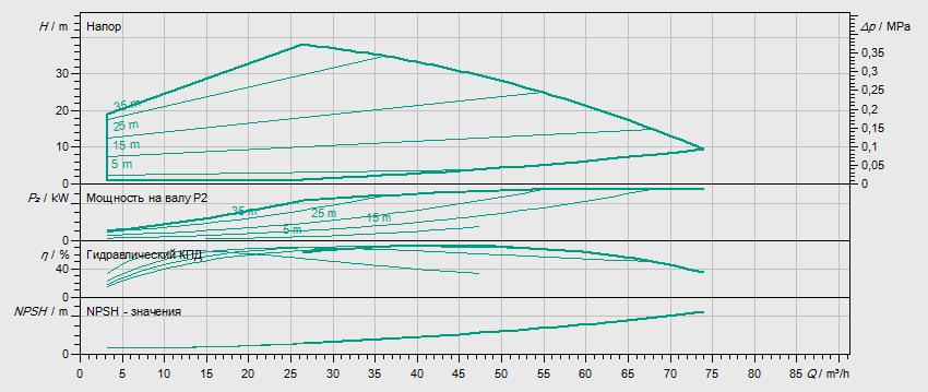 Гидравлические характеристики насоса Wilo HELIX EXCEL 5202/1-2/16/V/KS артикул: 4171801()