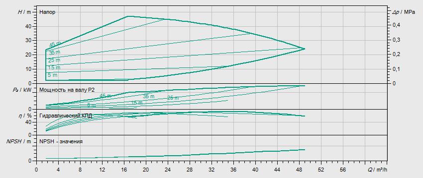 Гидравлические характеристики насоса Wilo HELIX EXCEL 3602-5.5-2/16/V/KS артикул: 4171819()