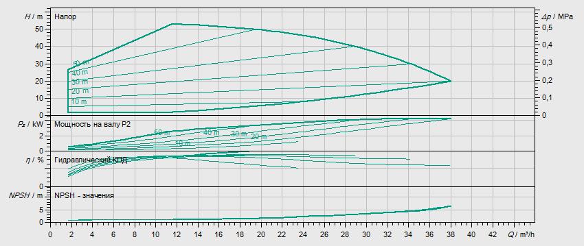 Гидравлические характеристики насоса Wilo HELIX EXCEL 2203-4.2-2/16/V/KS артикул: 4171835()