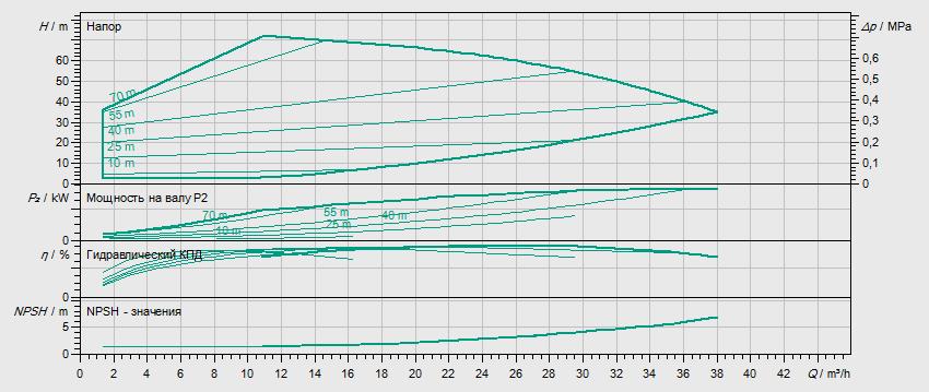 Гидравлические характеристики насоса Wilo HELIX EXCEL 2203-6.5-2/16/V/KS артикул: 4171852()
